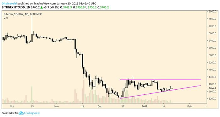 wekelijkse_bitcoin_BTC_analyse_david_oorverdovende_stilte_grafiek2
