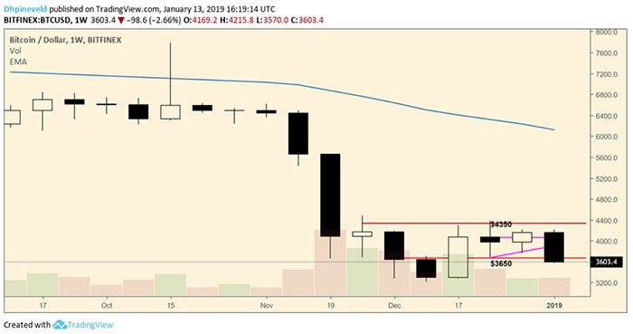 wekelijkse_bitcoin_BTC_analyse_slaat_teleurstelling_om_in_paniek_grafiek2