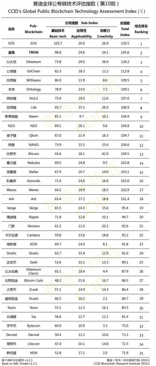 chinese_crypto_ranglijst_voor_februari_afbeelding_ranglijst