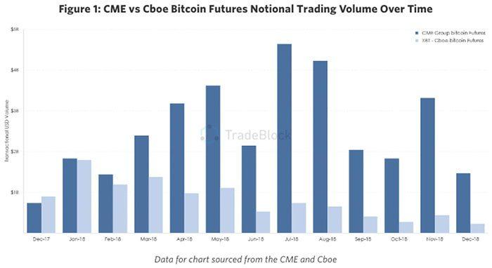 Afbeeldingsresultaat voor handelsvolume bitcoin futures
