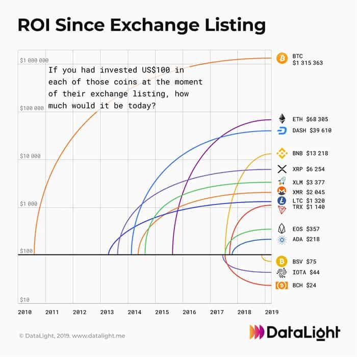dit_is_hoeveel_je_had_kunnen_verdienen_met_100_dollar_aan_vroege_crypto-investeringen_grafiek