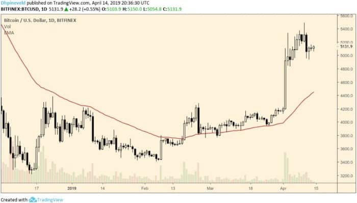 Dagelijkse grafiek Bitcoin