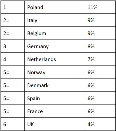 Percentage van ondervraagden dat verwacht dat bitcoin over 10 jaar een investeringsoptie is