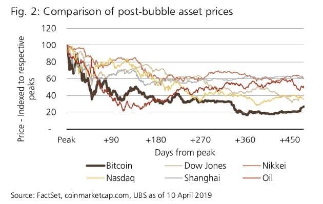 UBS bubbel analyse