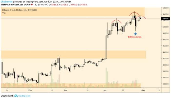 wekelijkse_bitcoin_BTC_koers_analyse_david_gevaarlijk_terrein_afbeelding1