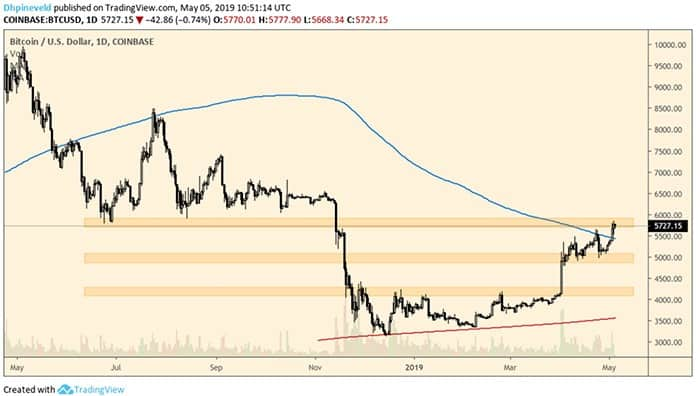 wekelijkse_bitcoin_BTC_koers_analyse_david_houdt_dit_stand_afbeelding2