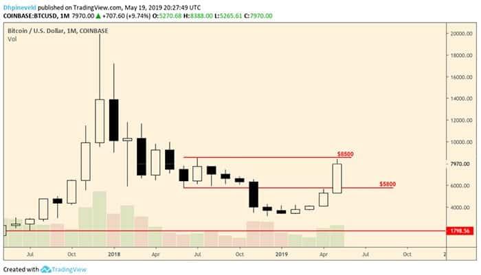 wekelijkse_bitcoin_BTC_koers_analyse_koop_de_dip_grafiek1