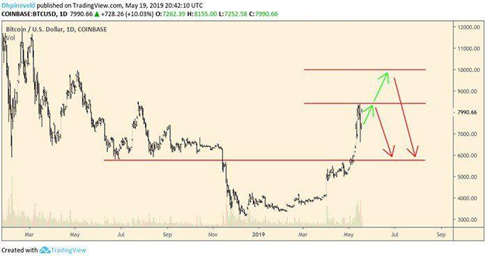 wekelijkse_bitcoin_BTC_koers_analyse_koop_de_dip_grafiek2