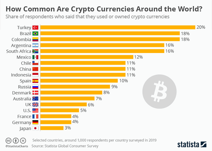 cryptocurrency_adoptie_in_de_wereld
