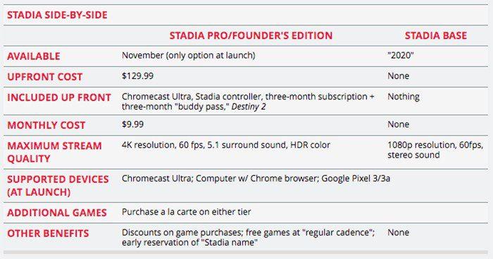 nieuwe_details_over_google_stadia_pre-order_al_beschikbaar_specificaties