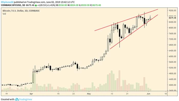 wekelijkse_bitcoin_BTC_koers_analyse_wat_is_jouw_visie_afbeelding1
