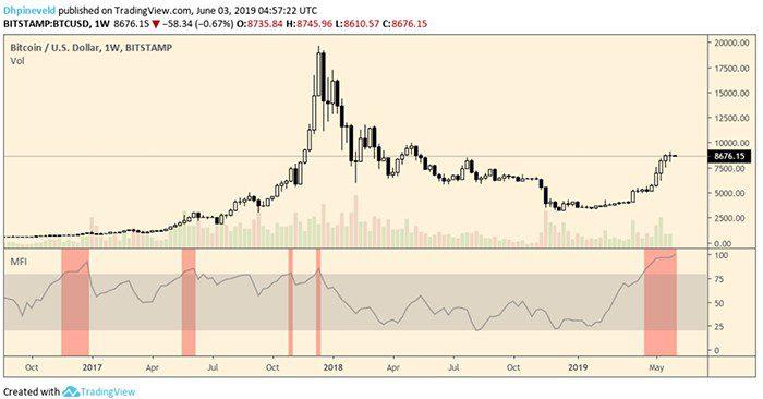 wekelijkse_bitcoin_BTC_koers_analyse_wat_is_jouw_visie_afbeelding3