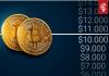 bitcoin_BTC_onder_de_10000_dollar_is_volgens_analisten_een_signaal_te_investeren