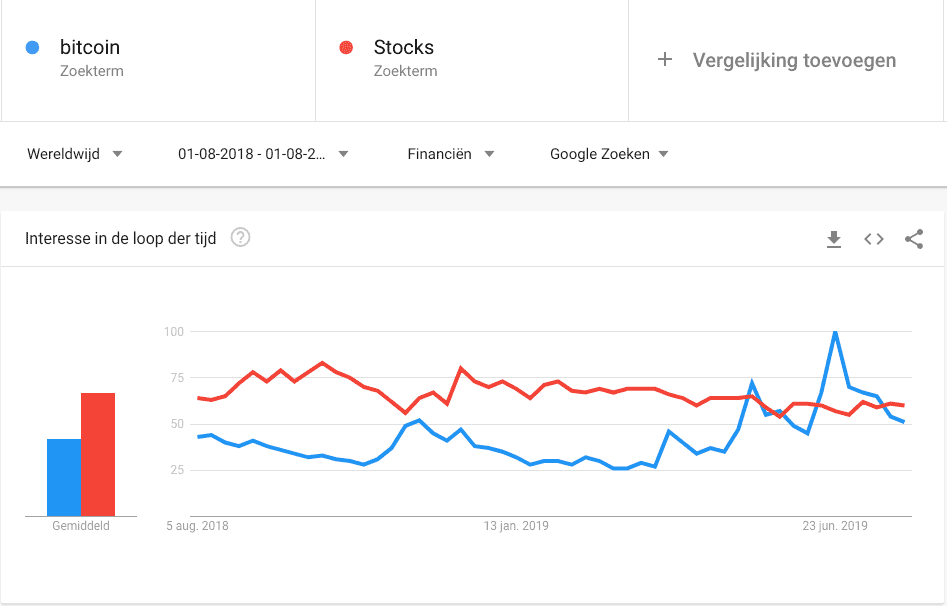 google_zoekopdrachten_naar_bitcoin_BTC_overstijgen_een_belangrijke_zoekterm_grafiek