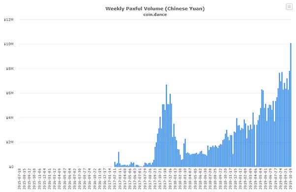 volume btc yuan otc paxful
