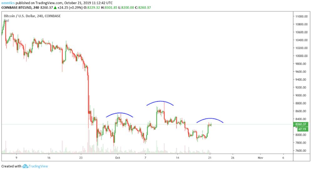 wekelijkse_bitcoin_BTC_koers_analyse_bitcoin_toont_zwakte_afbeelding2