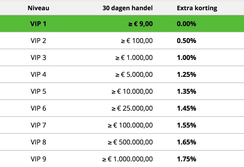 bitcoin_meester_VIP_status