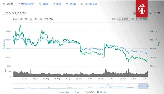bitcoin_BTC_koers_laatste_helft_jaar_2019_coinmarketcap