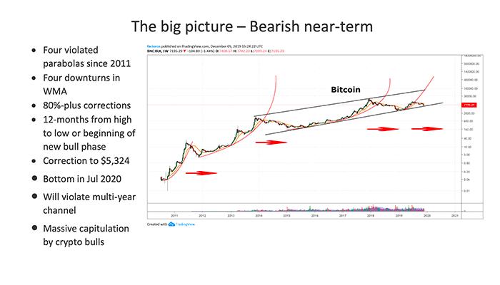 Peter Brandt Bitcoin Koers Scenario 1