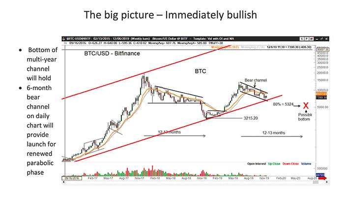 Peter Brandt Bitcoin Koers Scenario 2