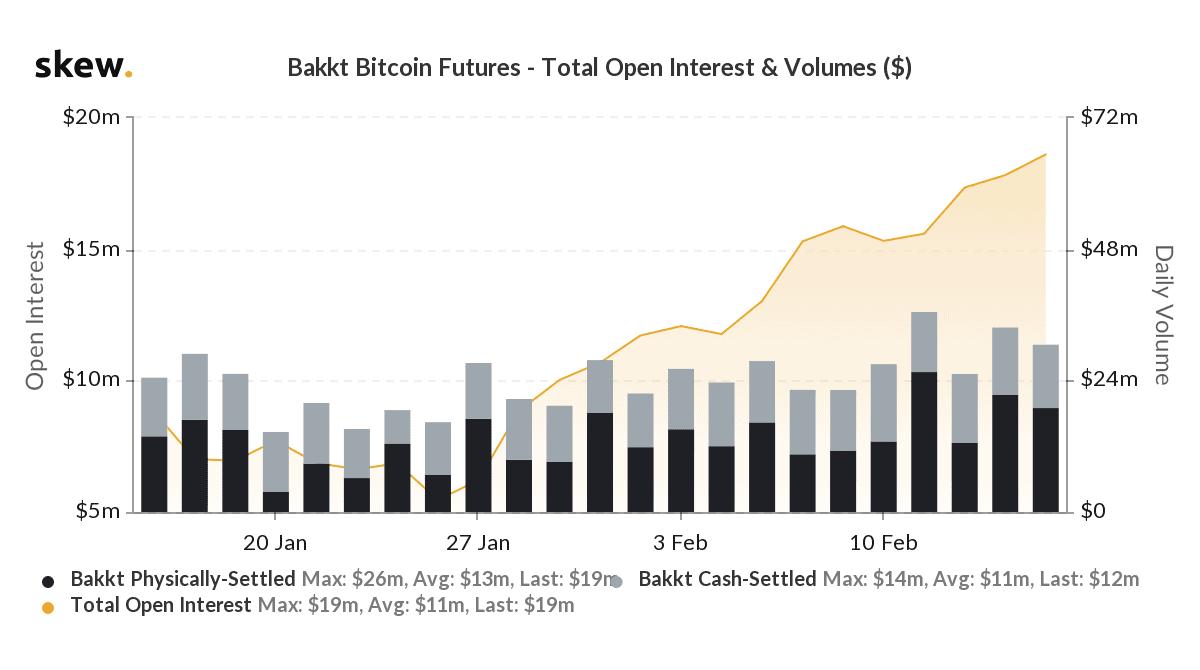 Bakkt Bitcoin (BTC) Futures