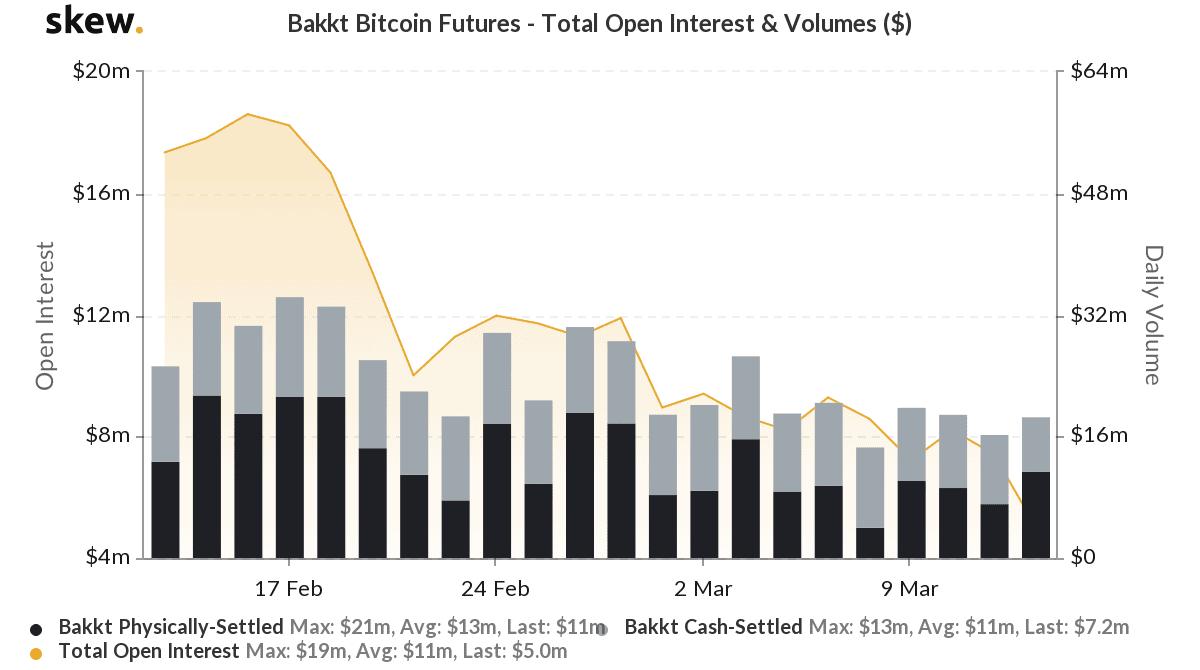 skew_bakkt_bitcoin_futures__total_open_interest__volumes_