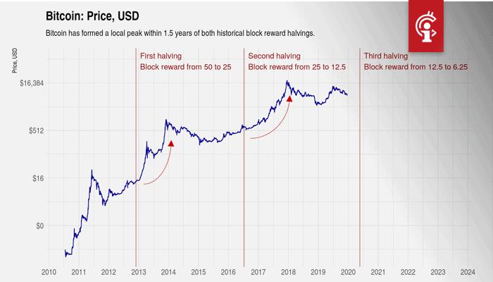 Bitcoin_BTC_halving_Verleden