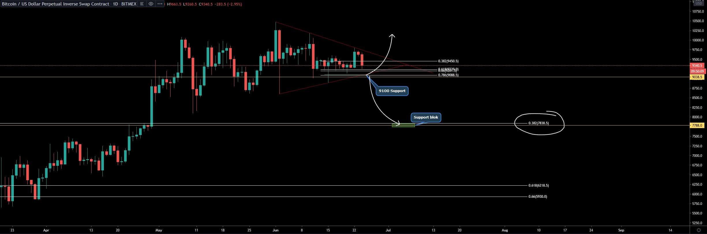 bitcoin_BTC_koers_volgens_stef_de_9100_dollar_moet_houden_grafiek