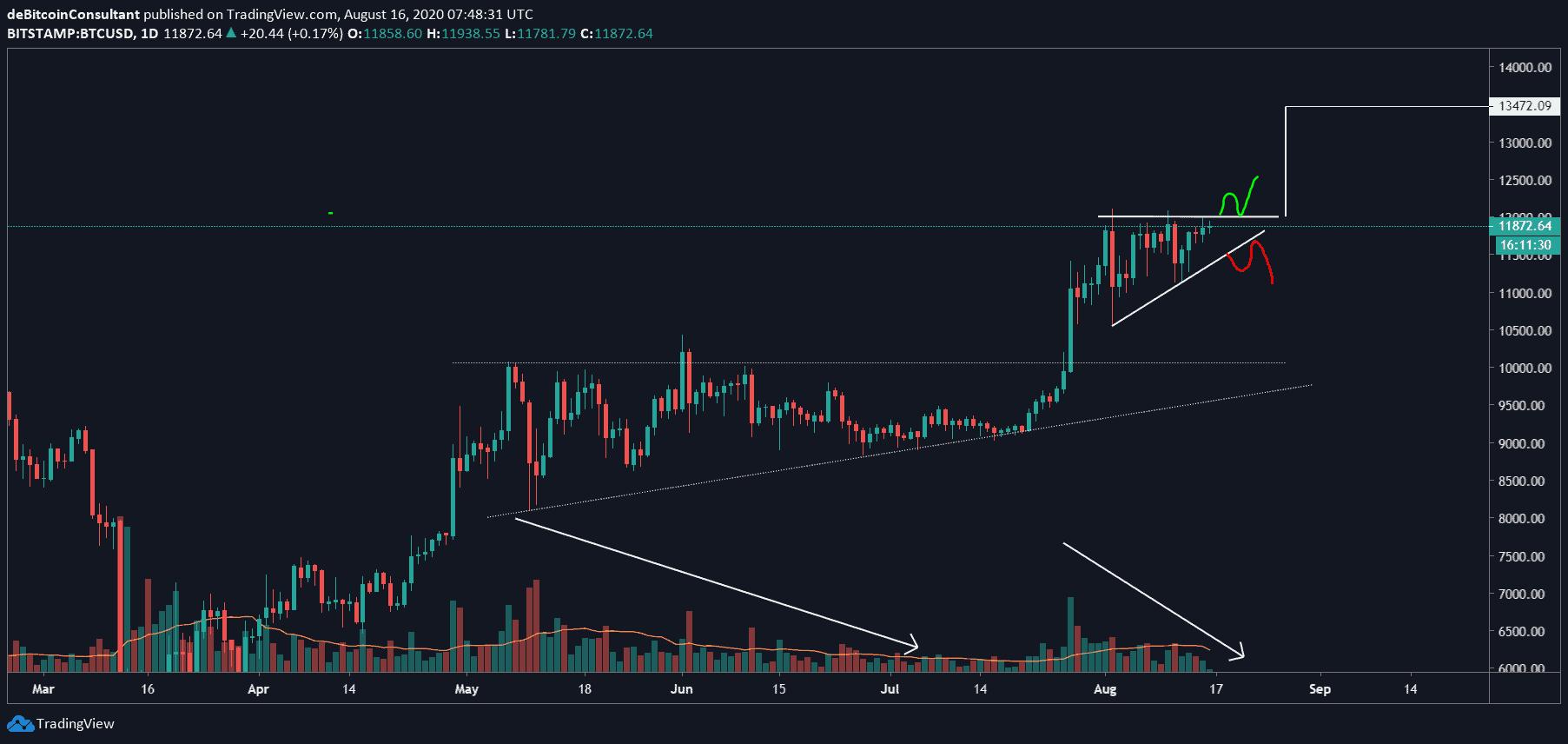 bitcoin_BTC_in_opwaartse_driehoek_hoe_trade_je_die_grafiek