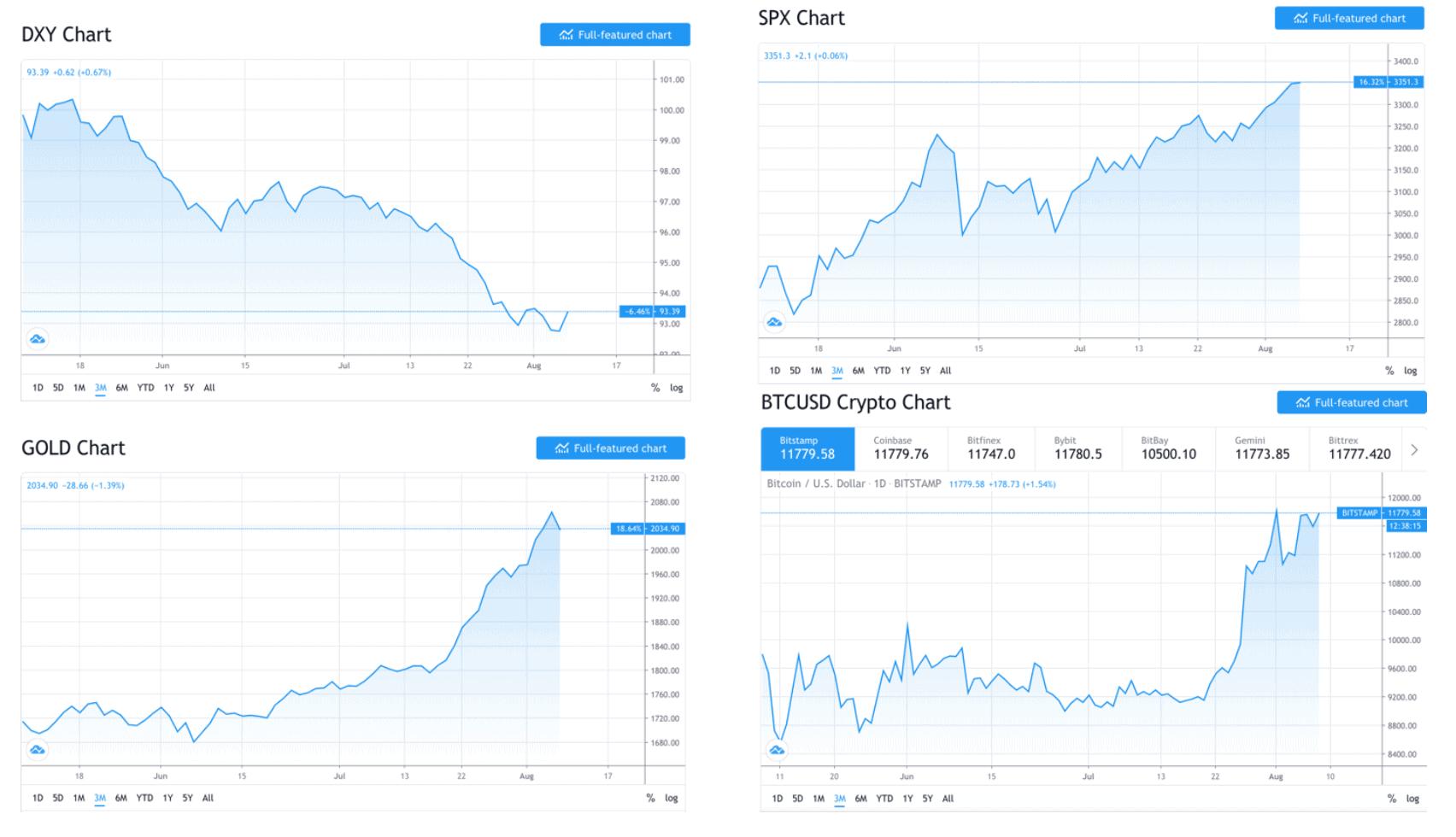 bitcoin_bulletin_het_einde_van_de_dollar_als_wereldreservemunt_grafiek
