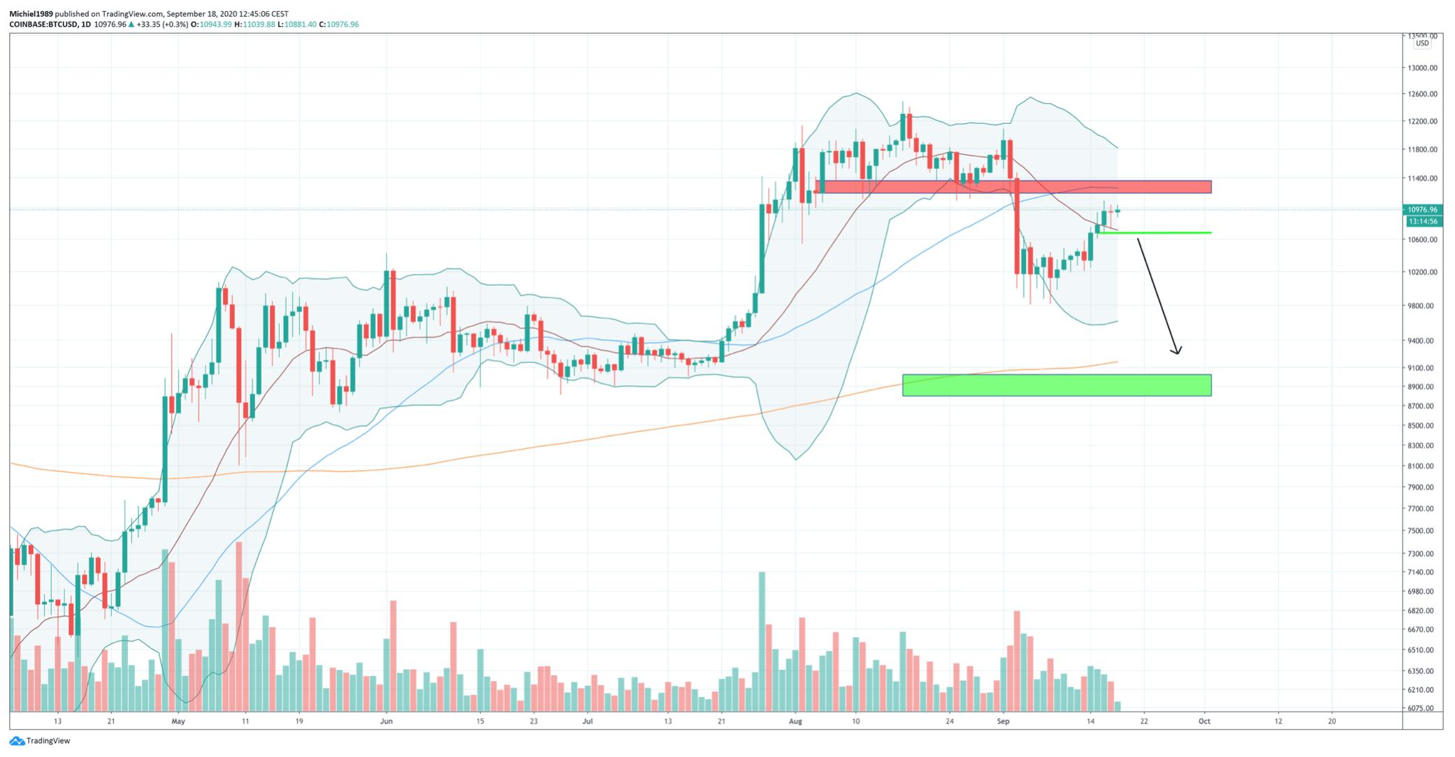 bitcoin_koers_bullish_scenario_toevlucht_in_goud_BTC_grafiek_coinbase