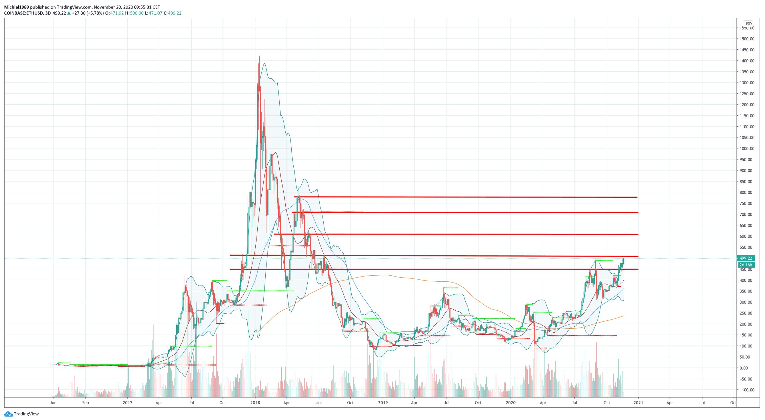 bitcoin_koers_goed_op_weg_all_time_high_voor_het_grijpen_ETH_grafiek