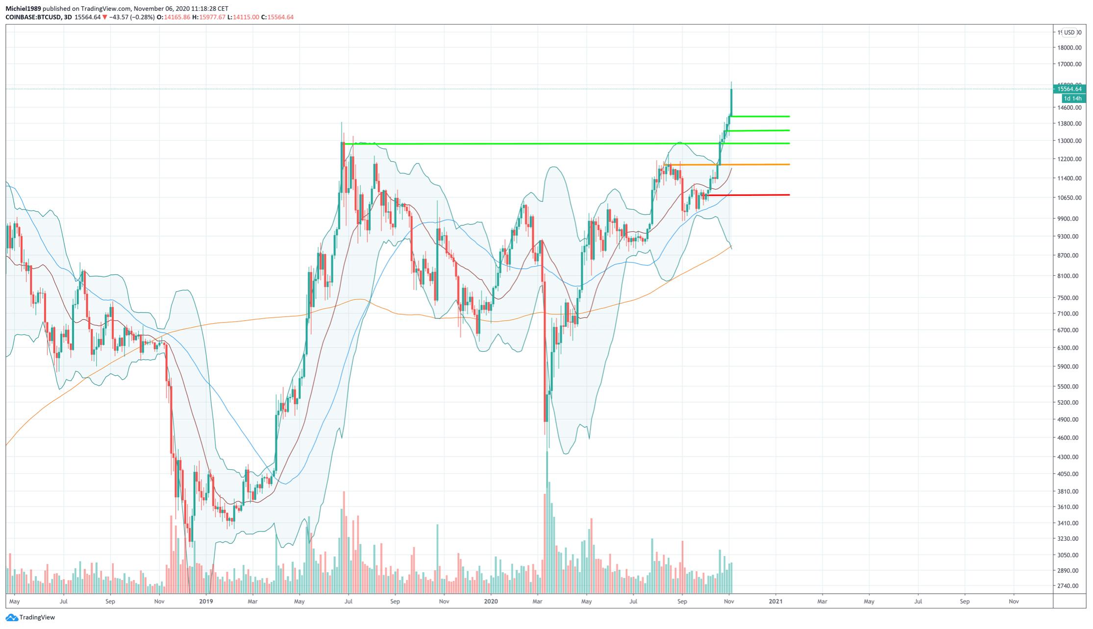 bitcoin_op_weg_naar_een_all_time_high_ATH_BTC_grafiek
