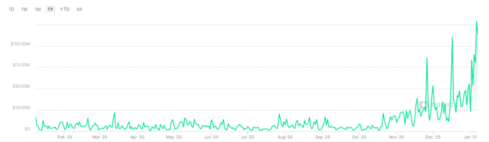 Handelsvolume bitcoin BTC Exchange itBit PayPal