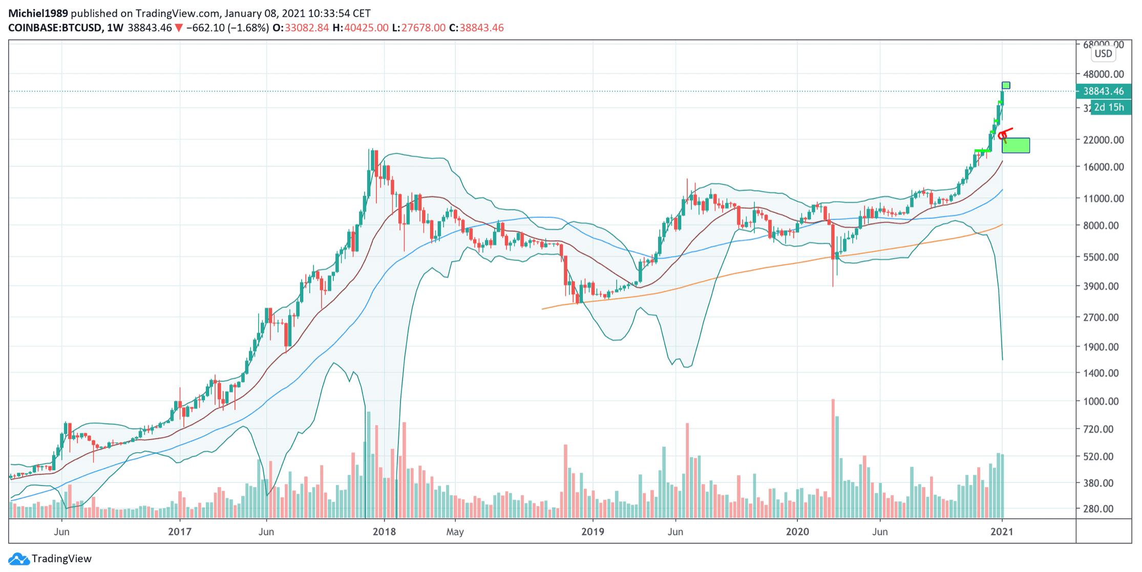 bitcoin_koers_maakt_parabolische_beweging_grafiek_wekelijks