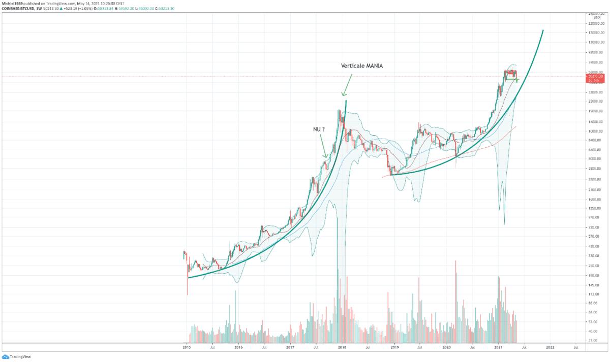 1 wekelijkse bitcoin grafiek van Coinbase