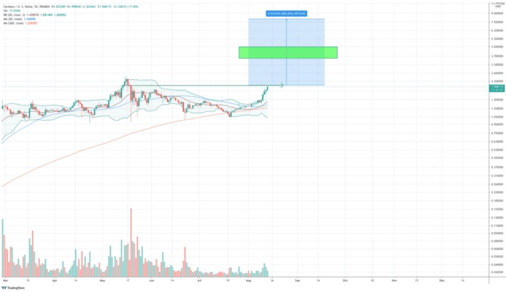 bitcoin_en_altcoins_de_lucht_in_cardano_grafiek
