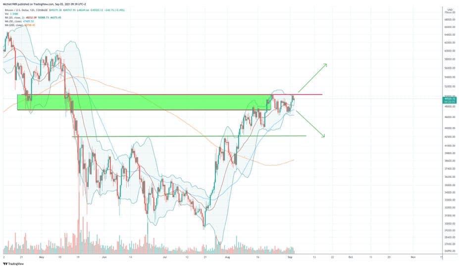 12-uurs bitcoin grafiek van Coinbase