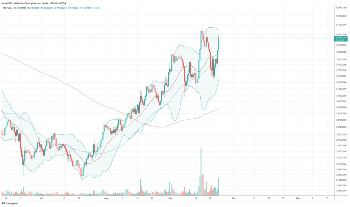 bitcoin_koers_grillige_markt_cosmos_ren_grafiek